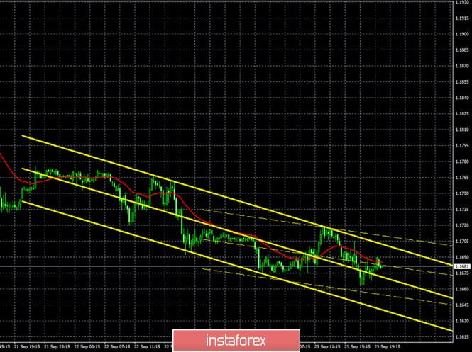 analytics5f6be30ac83d0 - Горящий прогноз и торговые сигналы по паре EUR/USD на 24 сентября. Отчет Commitments of Traders. Очередные выступления Мнучина