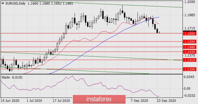 analytics5f6c0a4d49b0d - Прогноз по EUR/USD на 24 сентября 2020 года