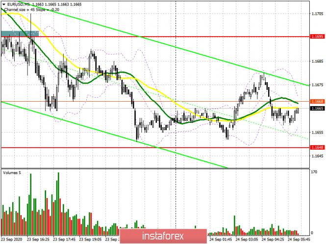 analytics5f6c1a00db10e - EUR/USD: план на европейскую сессию 24 сентября. Commitment of Traders COT отчеты (разбор вчерашних сделок). Давление на