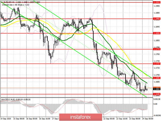 analytics5f6c1a1450993 - EUR/USD: план на европейскую сессию 24 сентября. Commitment of Traders COT отчеты (разбор вчерашних сделок). Давление на