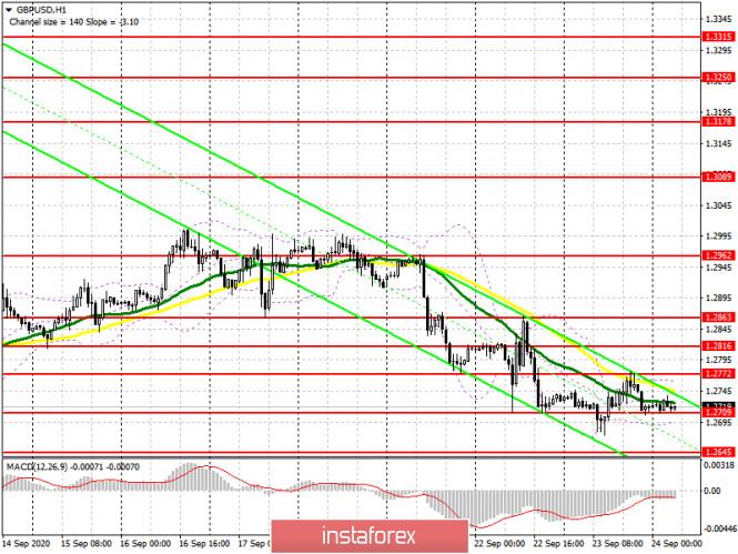 analytics5f6c1cce13966 - GBP/USD: план на европейскую сессию 24 сентября. Commitment of Traders COT отчеты (разбор вчерашних сделок). Фунт продолжает