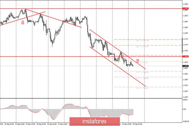 analytics5f6c23bce2ffb - Аналитика и торговые сигналы для начинающих. Как торговать валютную пару EUR/USD 24 сентября? План по открытию и закрытию