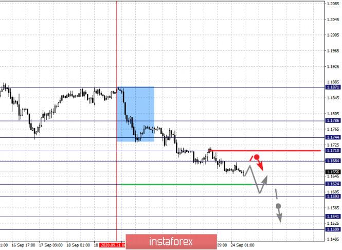 analytics5f6c3965b7be6 - Фрактальный анализ по основным валютным парам на 24 сентября