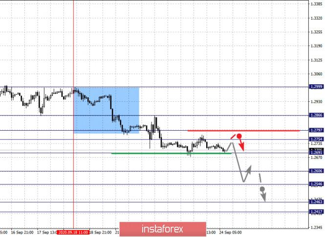 analytics5f6c3974116fb - Фрактальный анализ по основным валютным парам на 24 сентября