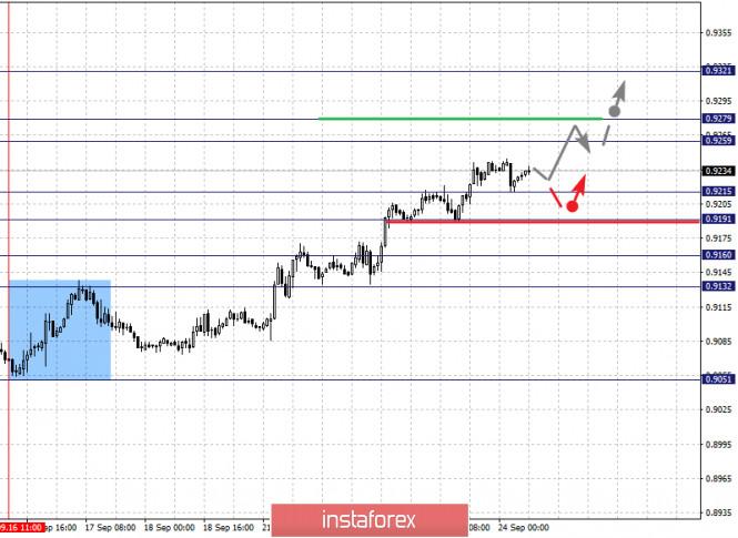 analytics5f6c3982588f6 - Фрактальный анализ по основным валютным парам на 24 сентября