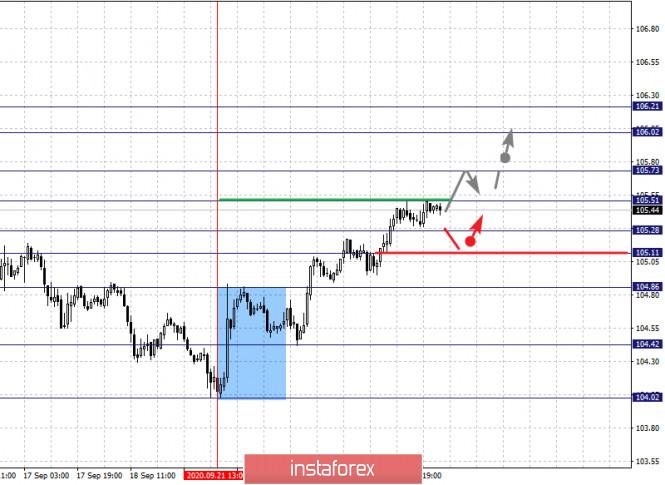 analytics5f6c3995e5cf3 - Фрактальный анализ по основным валютным парам на 24 сентября
