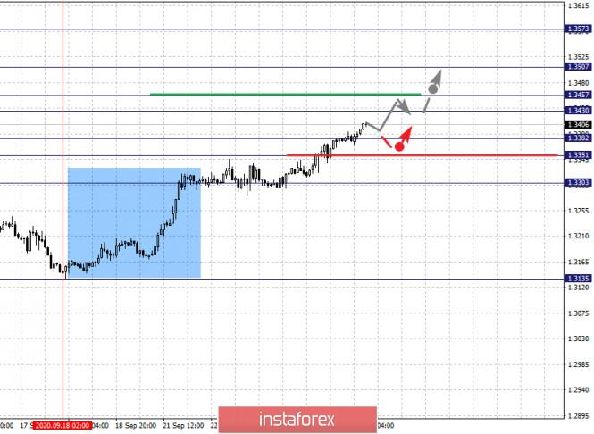 analytics5f6c39a43e6cc - Фрактальный анализ по основным валютным парам на 24 сентября