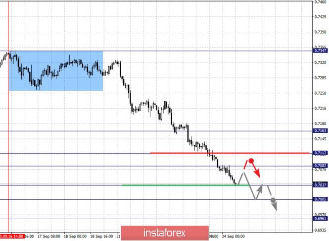 analytics5f6c39b4b8c3d - Фрактальный анализ по основным валютным парам на 24 сентября