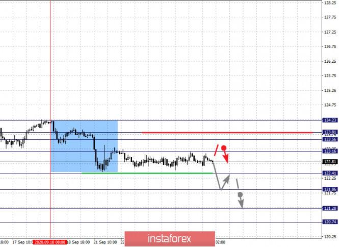 analytics5f6c39c791e5f - Фрактальный анализ по основным валютным парам на 24 сентября