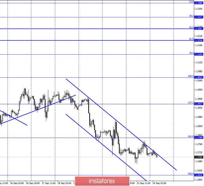 analytics5f6c39d1544f6 - GBP/USD. 24 сентября. Отчет COT. Закон «о внутреннем рынке Великобритании» не будет принят ранее декабря. Британец может