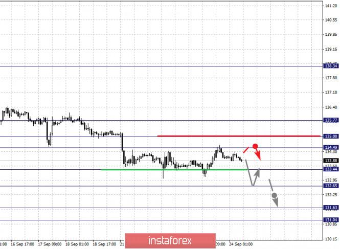analytics5f6c39dbc7865 - Фрактальный анализ по основным валютным парам на 24 сентября