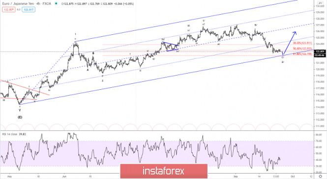 Elliott wave analysis of EUR/JPY for September 24, 2020