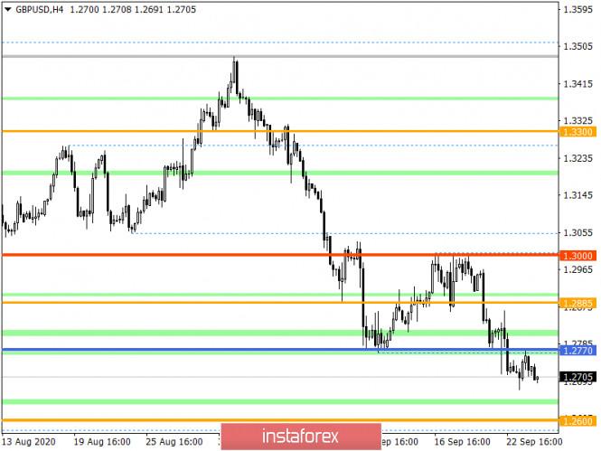 analytics5f6c3c32d2f60 - Горящий прогноз по GBP/USD на 24.09.2020 и торговая рекомендация