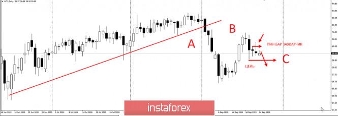 analytics5f6c404e9b342 - Торговая идея по нефти WTI