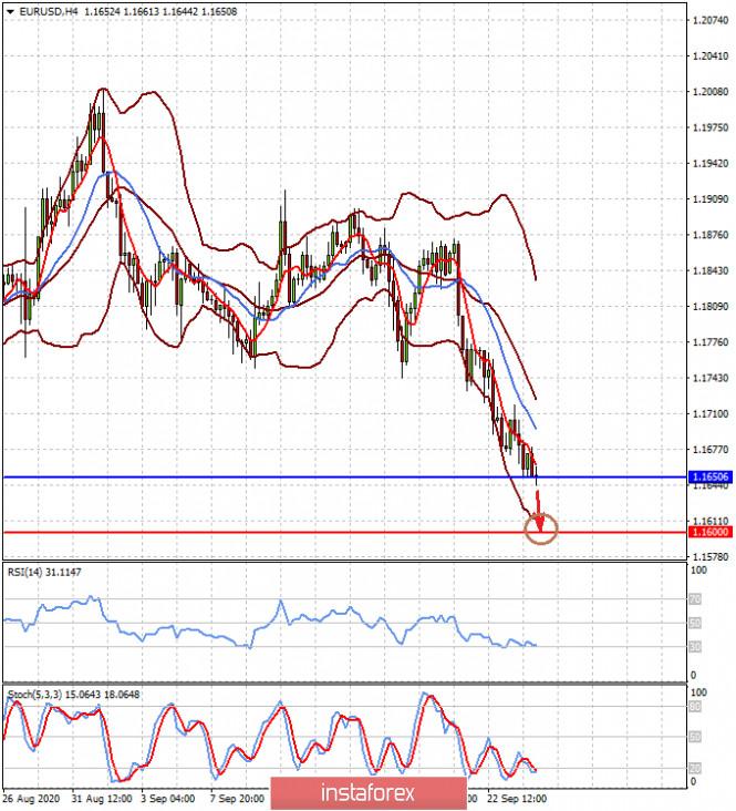 analytics5f6c41fa2c9c3 - Доллар будет расти на негативных новостях (ожидаем продолжения падения пар EURUSD и GBPUSD)