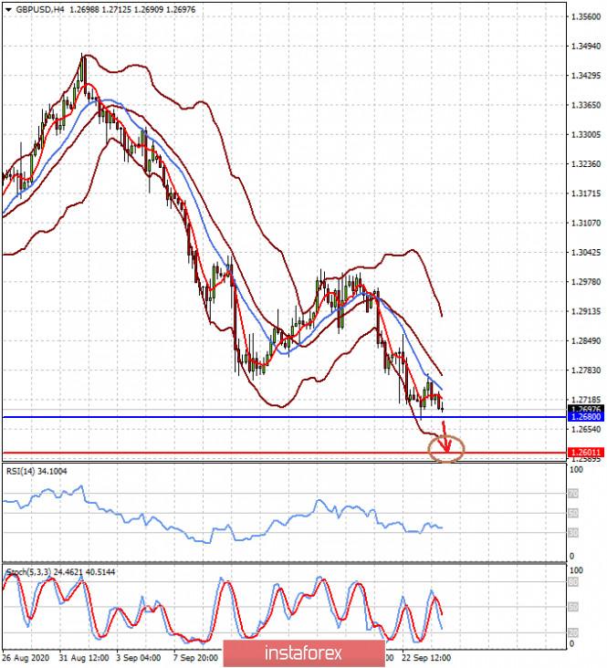 analytics5f6c4203006e0 - Доллар будет расти на негативных новостях (ожидаем продолжения падения пар EURUSD и GBPUSD)