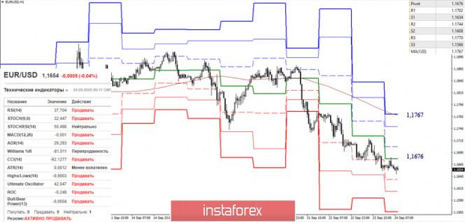 analytics5f6c43804b58d - EUR/USD и GBP/USD 24 сентября – рекомендации технического анализа