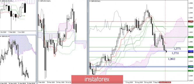 analytics5f6c438e74371 - EUR/USD и GBP/USD 24 сентября – рекомендации технического анализа