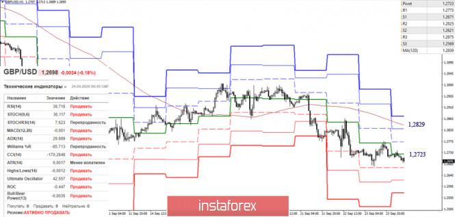 analytics5f6c439a1d90d - EUR/USD и GBP/USD 24 сентября – рекомендации технического анализа
