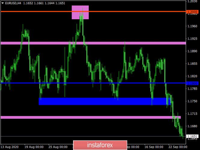 analytics5f6c44aaafbd6 - Торговый план по EUR/USD и GBP/USD на 24.09.2020