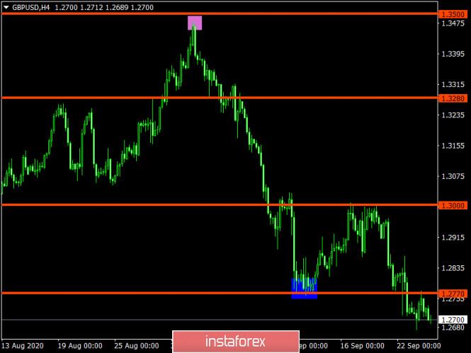 analytics5f6c44b039ae4 - Торговый план по EUR/USD и GBP/USD на 24.09.2020