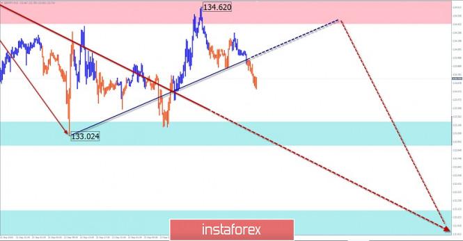 analytics5f6c468f6a000 - Упрощенный волновой анализ и прогноз EUR/USD и GBP/JPY на 24 сентября
