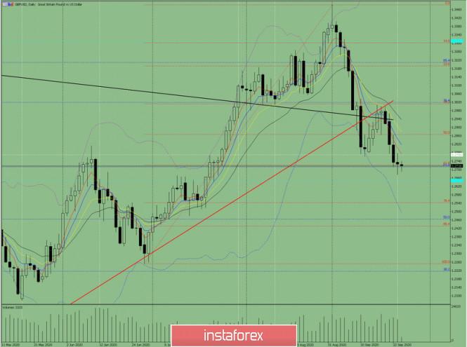 Индикаторный анализ. Дневной обзор на 24 сентября 2020 года по валютной паре GBP/USD