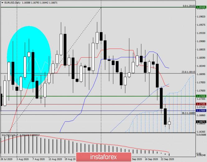 Анализ и прогноз по EUR/USD на 24 сентября 2020 года