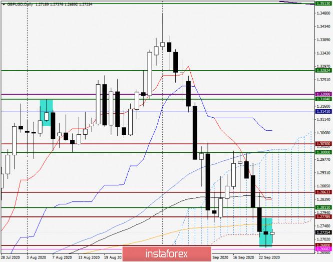 Анализ и прогноз по GBP/USD на 24 сентября 2020 года