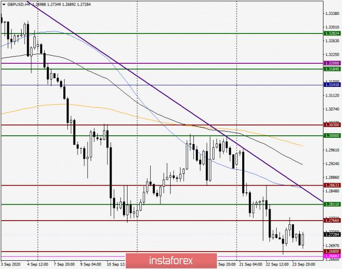 analytics5f6c5b47da5e6 - Анализ и прогноз по GBP/USD на 24 сентября 2020 года