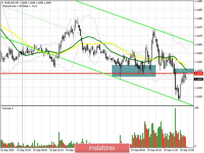 EUR/USD: план на американскую сессию 24 сентября (разбор утренних сделок). Борьба за...