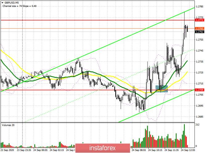 GBP/USD: план на американскую сессию 24 сентября (разбор утренних сделок). Топовый...
