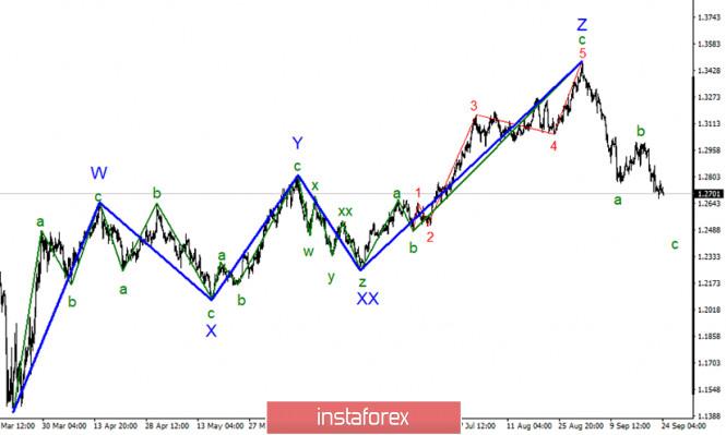 Анализ GBP/USD 24 сентября. Внимание рынков смещается с резонансного законопроекта и...