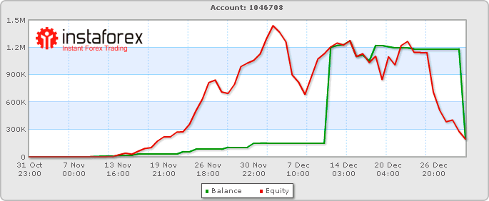 http://forex-images.instaforex.com/userfiles/image/company_news/instaforex_millionaire_chart.PNG